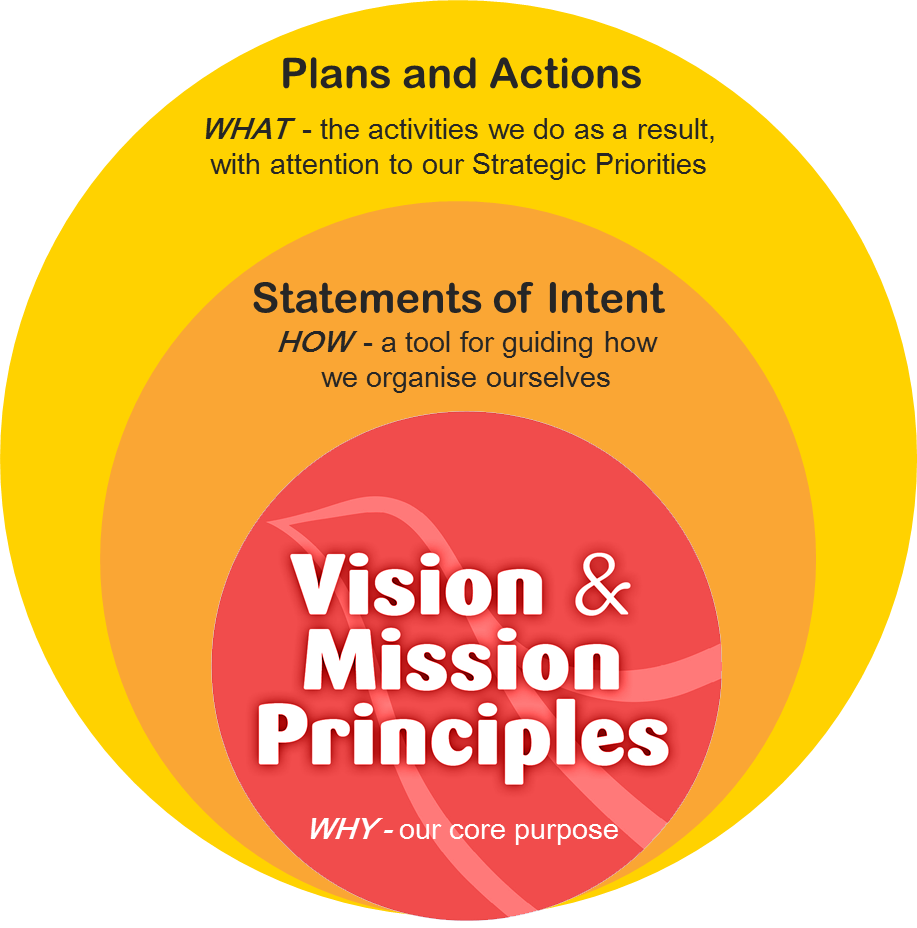 strategic-framework-diagram
